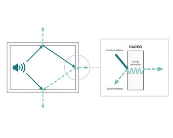 Cómo mejorar la Acústica de un Lugar | ABSOTEC