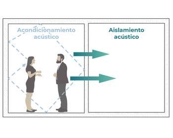 Aislamiento y Absorción Acústica: ¿Cuál es la Diferencia? | ABSOTEC